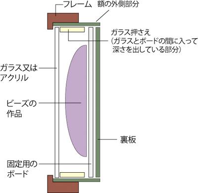 立体額の構造・横から見た状態