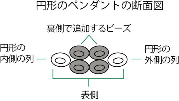 プレイテッドヘリンボーンステッチの円形のパーツの断面図