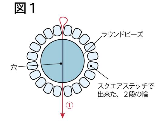 ラウンドビーズの固定の仕方:図1