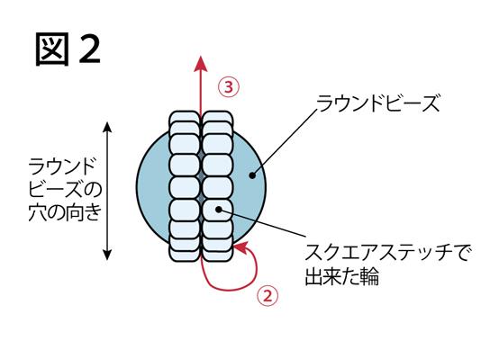 ラウンドビーズの固定の仕方:図2